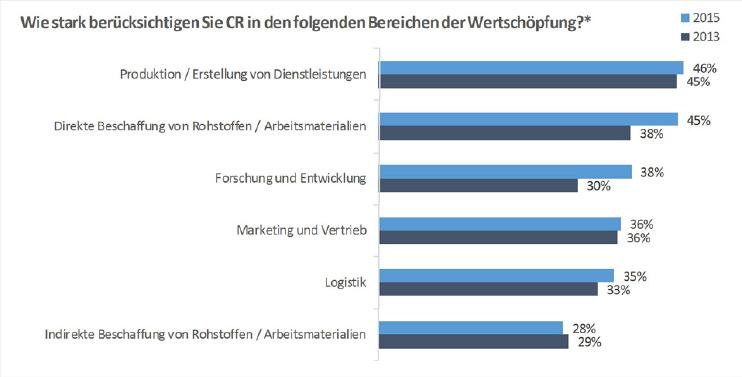 """*Antworten """"sehr starke"""" und/oder """"starke"""" Berücksichtigung von CR in der Wertschöpfungskette Abbildung 10: Integration von CR in der Wertschöpfungskette (CRI 2013 & 2015)"""