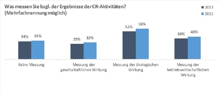 Abbildung 11: Messung der Ergebnisse von CR-Aktivitäten (CRI 2013 & 2015)