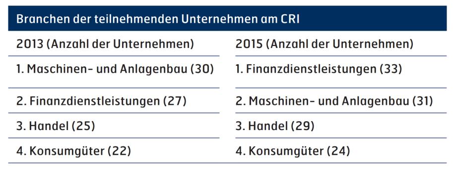 Abbildung 2: Schwerpunktbranchen der teilnehmenden Unternehmen 2013 und 2015 (CRI 2013 & 2015)