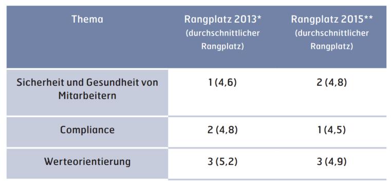 *Auf Basis der gebildeten Rangfolgen von 1 (am höchsten priorisiert) bis 12 (am niedrigsten priorisiert) **Auf Basis der gebildeten Rangfolgen von 1 (am höchsten priorisiert) bis 13 (am niedrigsten priorisiert) Abbildung 4: Unternehmensinterne Themenpriorisierung für Gesamtstichproben 2013 und 2015 (CRI 2013 & 2015)