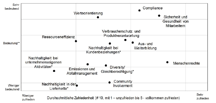 *Im CRI 2015 neu hinzugekommen. ** Auf Basis der gebildeten Rangfolgen von 1 (am höchsten priorisiert) bis 13 (am niedrigsten priorisiert) Abbildung 5: Priorisierung von CR-Themen und Zufriedenheit (CRI 2015)