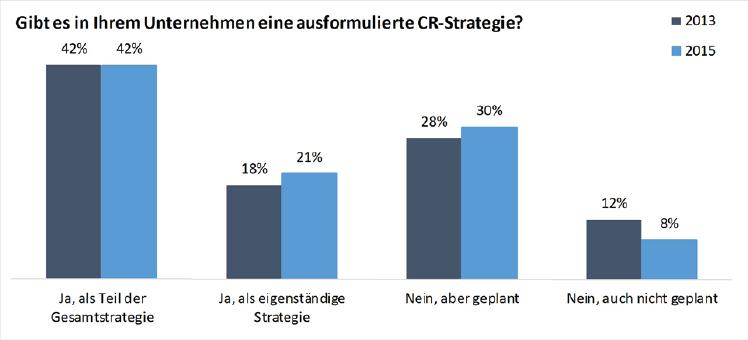 Abbildung 6: Existenz einer ausformulierten CR-Strategie im Unternehmen (CRI 2013 & 2015)